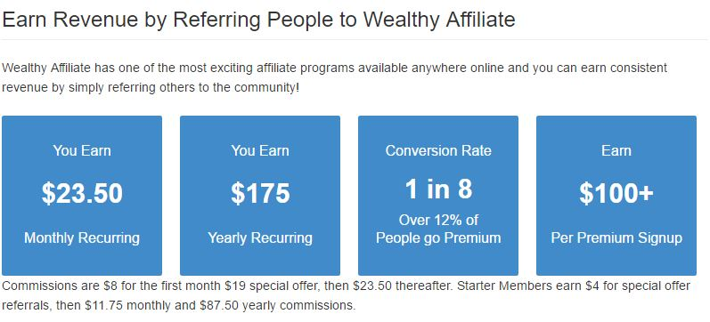Wealthy Affiliate Commission?-Make Money By Sharing Information About Guitars.